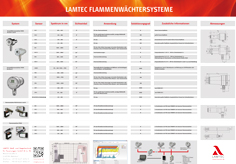 Produktübersicht Flammenwächtersysteme